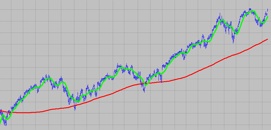 Two simple moving averages
