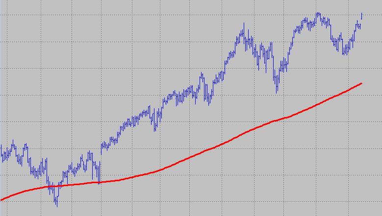 Multicharts moving average image