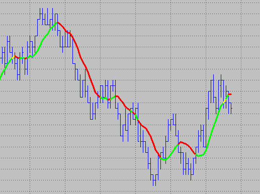 moving average with three colors image