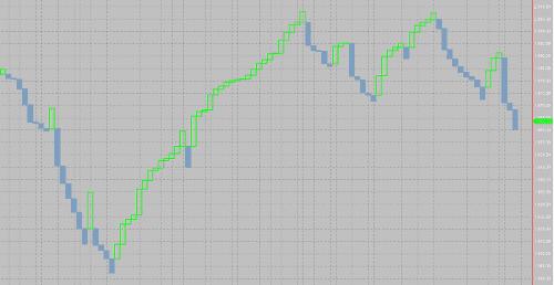 Three Line Break Chart Image