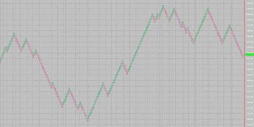 Renko Chart Image