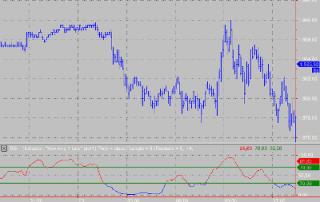 RSI Moving Average Image