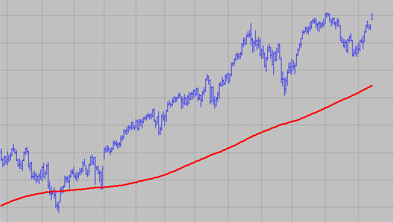 Simple moving average on price