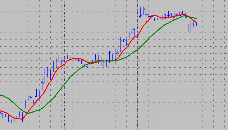 two moving averages image