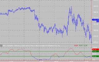 RSI Moving Average Image
